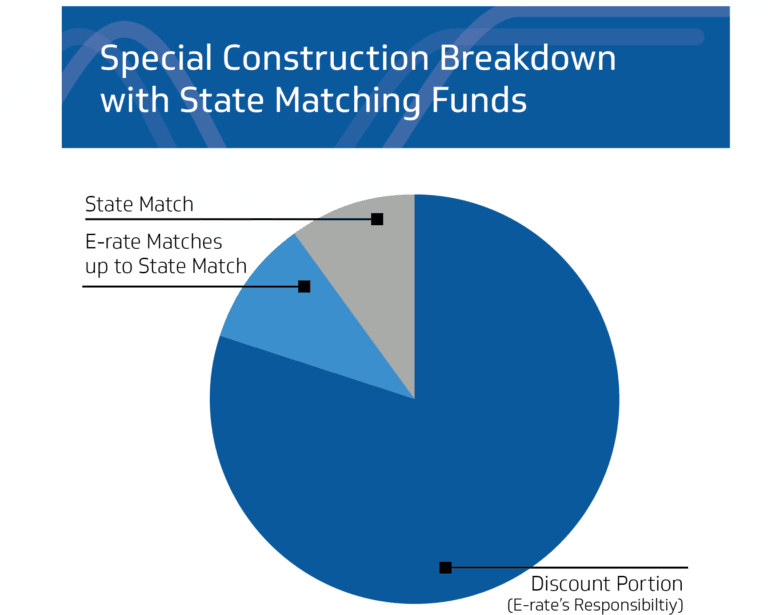 Pie chart showing the breakdown of special construction charges with state matching funds